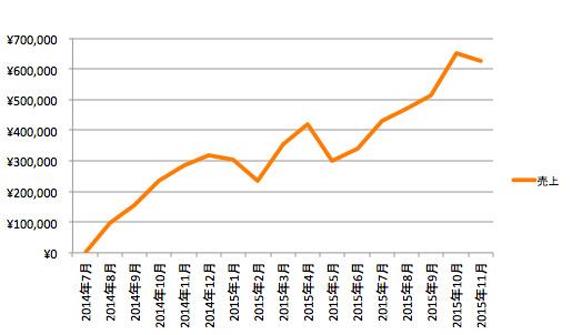 アイモバイル売上推移(2014年7月から2015年11月まで)